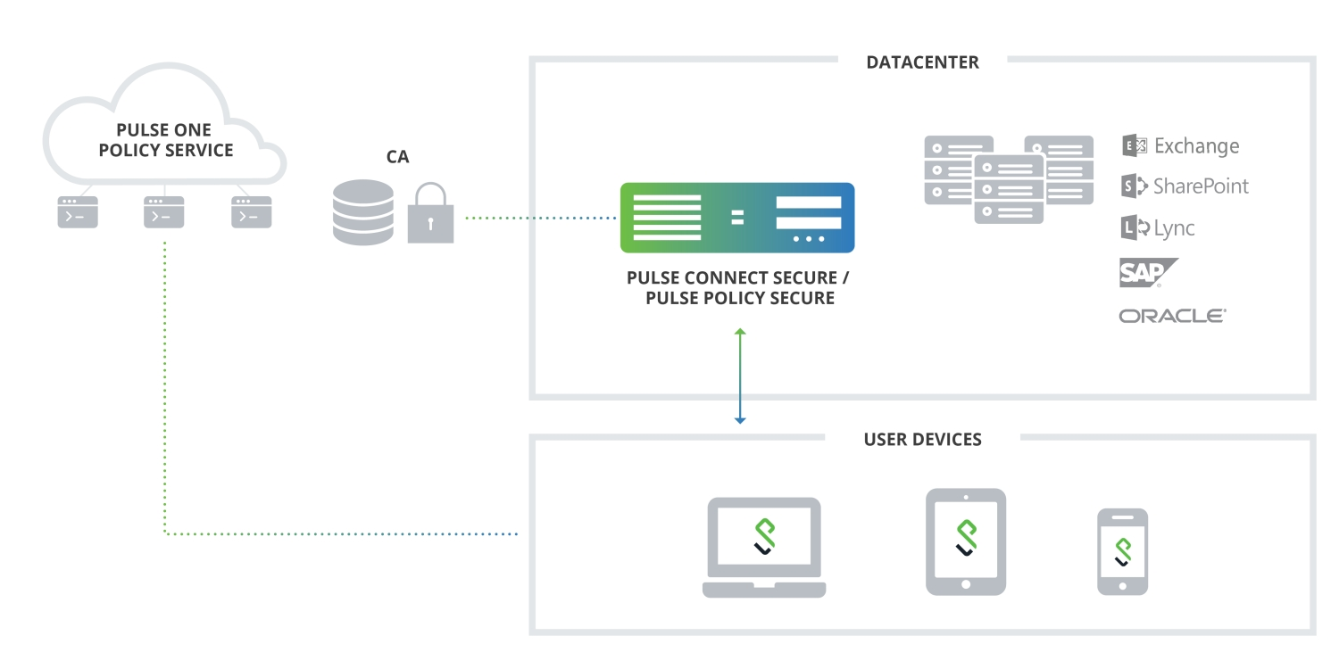 PulseSecure_ProductDiagrams_PulseOne