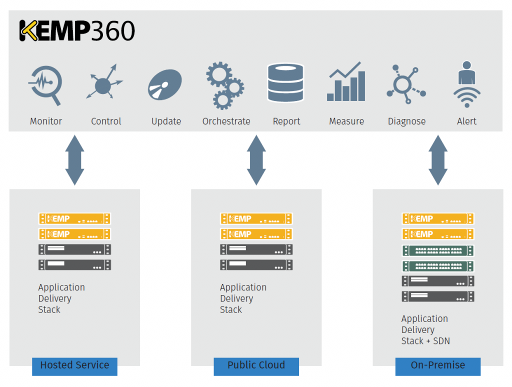 kemp optimized application delivery