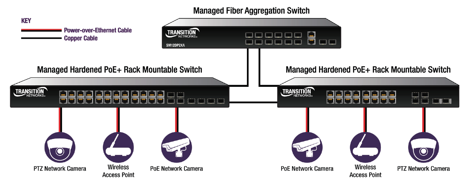 transition networks poe switch