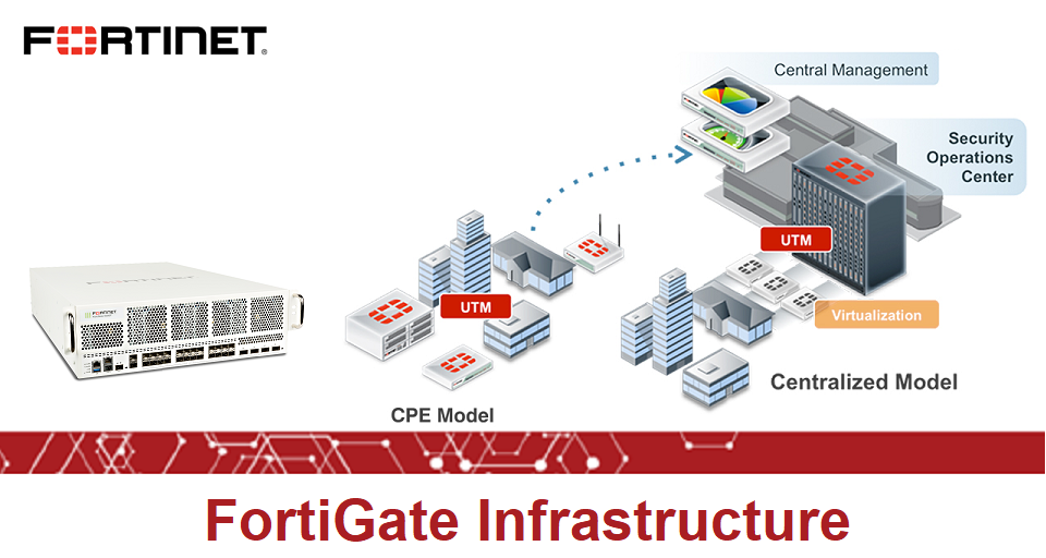 FortiGate Infrastructure