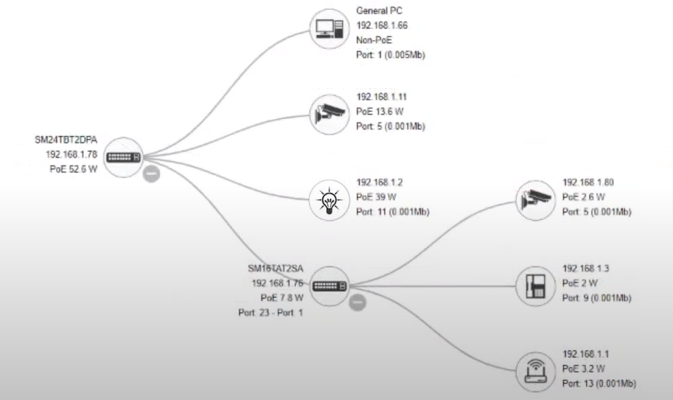Transition Networks Device Management System topology view