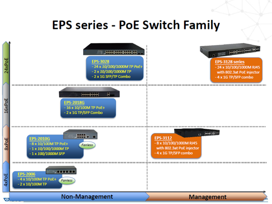 EPS sorozat - PoE switchcsalád