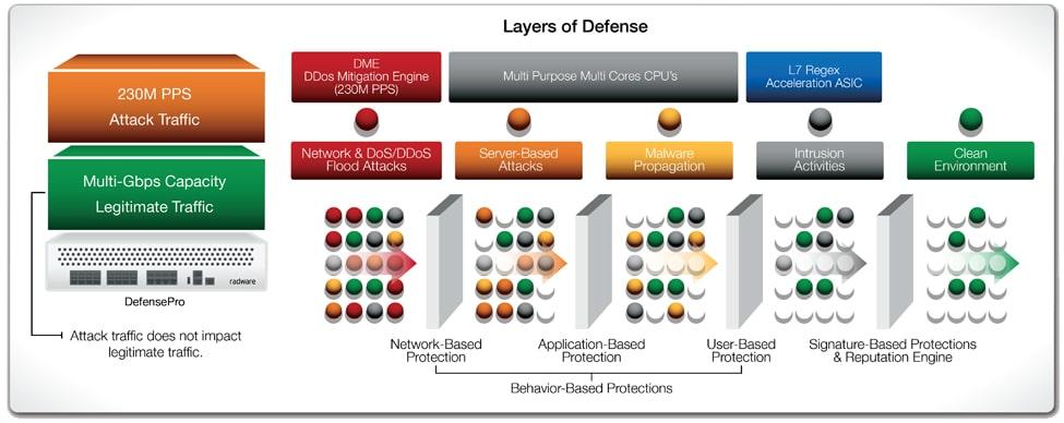Radware DefensePro-Architecture